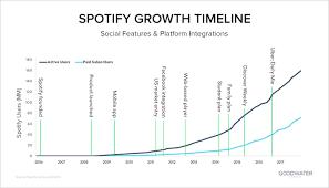 Key Spotify Statistics That Still Make It An Industry Leader