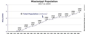 Thirty Thousand Org Mississippi The U S House Of