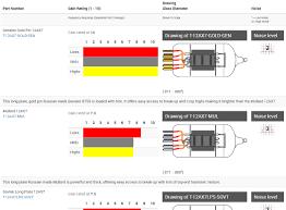 12ax7 Tube Comparison Chart Tech Articles Amplified Parts