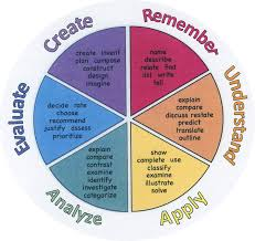 Blooms Taxonomy Assignment Blooms Taxonomy Through Graphics