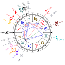 Astrology And Natal Chart Of Oprah Winfrey Born On 1954 01 29