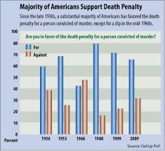 death penalty debates cqr majority of americans support death penalty