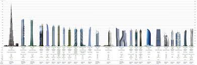 dubai skyscraper diagram   skyscraperpage com       flickr