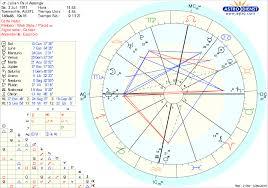 Julian Assange Natal Chart Astroleaks Julian Assange Birth Chart Carta Natal De