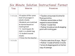 Set Timer 1 Min Timer For 1 Min Magdalene Project Org