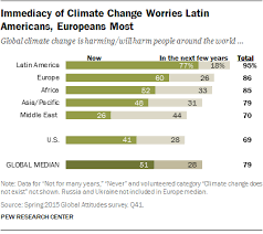 Climate Change Chart 2015 What The World Thinks About Climate Change In 7 Charts Pew