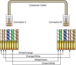 gigabit ethernet rj45 pinout submited images world Rj45 Crossover Cable Diagram gigabit ethernet rj45 pinout submited images world rj45 crossover cable connections