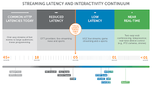 Pro Tools Latency Chart Latency Sucks Less Advancements In Low Latency Live