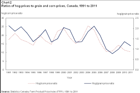 The Changing Face Of The Canadian Hog Industry