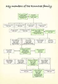 Diagram For Family Tree Family Tree Diagrams The Rowntree Society