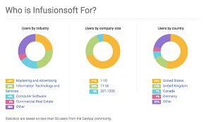 How To Find The Right Infusionsoft Integration Getapp