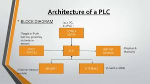 plc and scada micrologix 1000 programmable controller 8