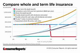 Quote Whole Life Insurance