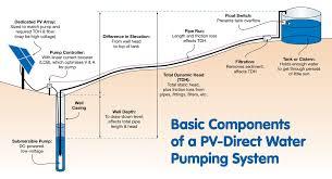 solar pv panels installation diagram images solar panel pv solar power system design pv wiring diagram