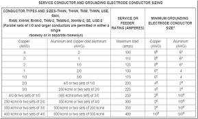Grounding Electrode Conductor Size Chart Jake Leahys Electrical Code Connection 310 15 B 7 120