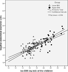 Figure 2 From Moderately Elevated Body Mass Index Is