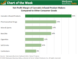 Cigarettes Vs Weed Chart Chart Of The Week Profit Margins For Infused Products Can