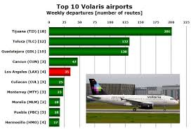 Volaris Sets New Passenger Record In July May Consider