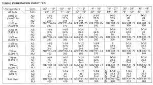 Needle Jet Chart Discontinued Mikuni Needles Honda 2 Stroke Thumpertalk