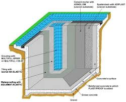 pools and fixing of ceramic tiles