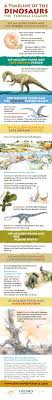 A Timeline Of The Dinosaurs Infographic Oupblog