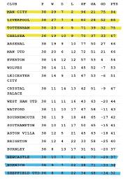 2019 20 premier league season