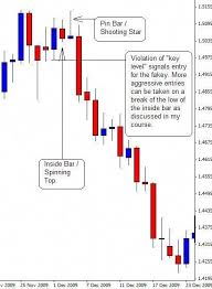 What Do Candlestick Charts Show Japanese Candlestick Trading Patterns On Forex Charts Show