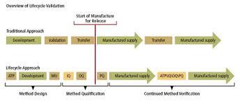 pharmaceutical validation qbd for better method validation and pharmaceutical qbd
