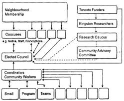 City Of Greater Sudbury Organizational Chart