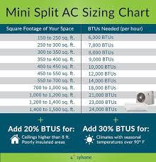 Mini Split Air Conditioner Buying Guide Hvac Air