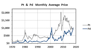 The 48 Year Record Of Platinum Palladium Ratios Silver Phoenix