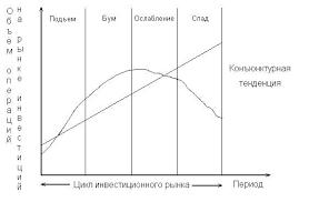 Курсовая работа Инвестиционный рынок сущность структура  Рыночная конъюнктура форма проявления на инвестиционном рынке факторов и условий определяющих соотношение спроса предложения и цен на объекты
