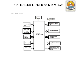 failure identification in the engine coolant system of car controller level block diagram based on tasks