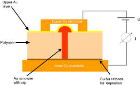 schematic of the electrical contacting of a single nanowire embedded schematic of the electrical contacting of a single nanowire embedded in the template