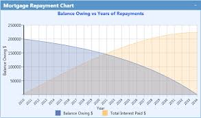 Home Loan Chart Plansoft Calculator Features Mortgage Repayment Calculator