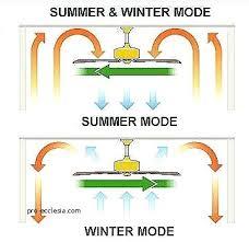fan in winter ceiling fan winter gear ceiling fan summer winter mode fan in winter ceiling