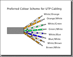 utpcabling each pair uses a combination of a colour and white for identification you can see in the above diagram that the first colour is the predominant one so the