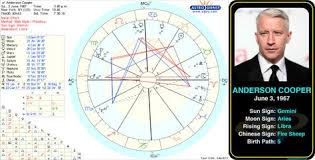 Drake Birth Chart Pin By Astroconnects On Famous Geminis Birth Chart Aubrey