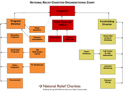Nrc Org Chart National Relief Charities Press Room