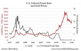 Dollar Value Chart 2016 Effects Of Interest Rates And Value Of The Dollar On Gold