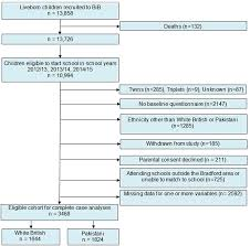 Associations Of Social And Economic And Pregnancy Exposures