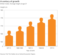 Mens Average Height Up 11cm Since 1870s Bbc News