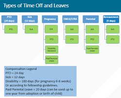 Pto Chart Leaves Time Off