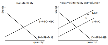 Negative Externality Graph Cost Of Production Versus Cost To Society