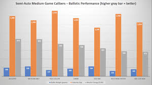 Handgun Caliber Chart Smallest To Largest Handgun Calibers Comparison From Smallest To Largest 2019