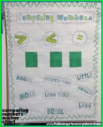 Comparing Numbers The Kindergarten Smorgasboard
