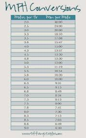 5k Mile Splits Chart Need A Simple Chart To Convert Your Treadmill Mph To An