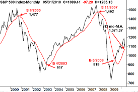 Spx Moving Average Chart S P 500 Spx 12 Month Moving Average Investorplace