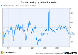 jp morgan stock chart visualizing the value in jpmorgan chase co stock the