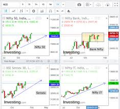 Bank Nifty Yesterday Chart Nifty Chart Analysis Cheers2trade Com